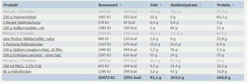 Muskelaufbau Ernährungsplan PDF