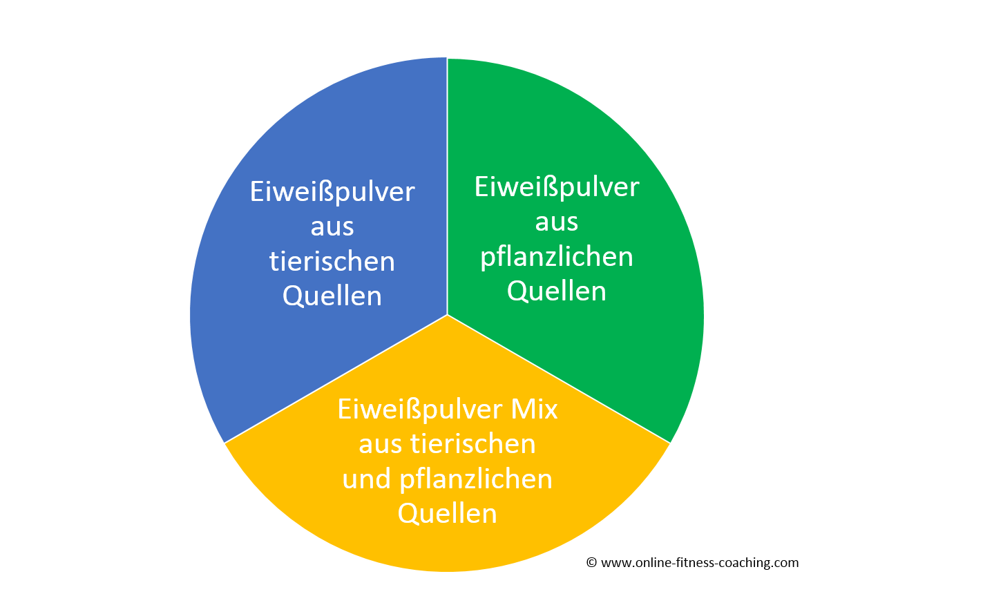 Eiweißpulver guide Test