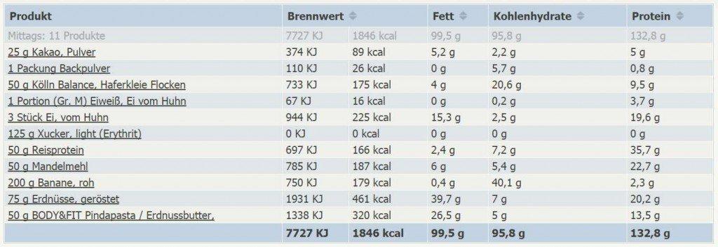 Nährwerte Protein Bananenbrot