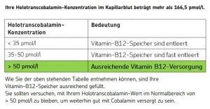 Blutergebnis Cerascreen: Vitamin B12