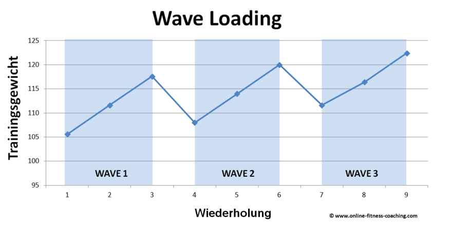Wave Loading Trainingssystem