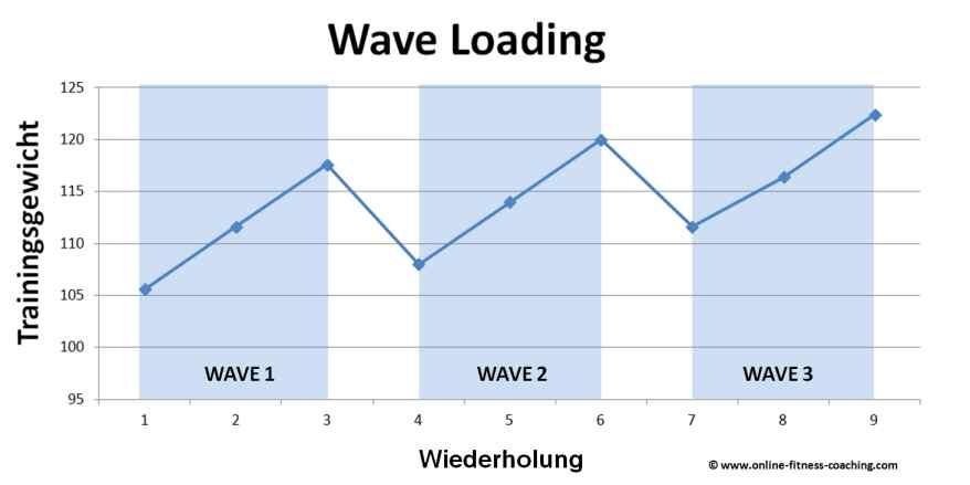 Wave Loading Trainingssystem